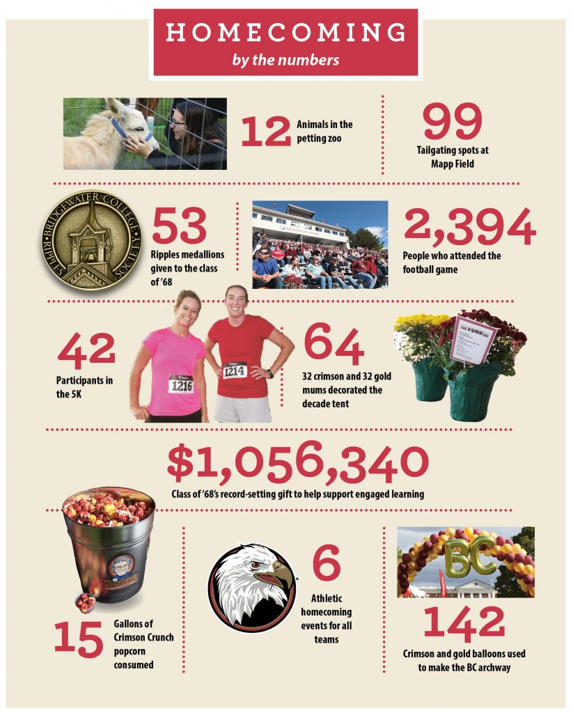 Homecoming by the numbers. 12 animals in the petting zoo. 99 tailgating spots at Mapp Field. 53 Ripples medallions given to the class of 68. 2,394 people who attended the football game. 42 participants in the 5K. 64 32 crimson and 32 gold mum decorated the decade tent. $1,056,340 class of 68's record-setting gift to help support engaged learning. 15 gallons of crimson crunch popcorn consumed. 6 athletic homecoming events for all teams. 142 crimson and gold balloons used to make the BC archway